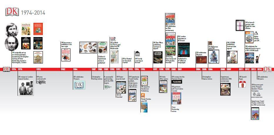 DK40 timeline